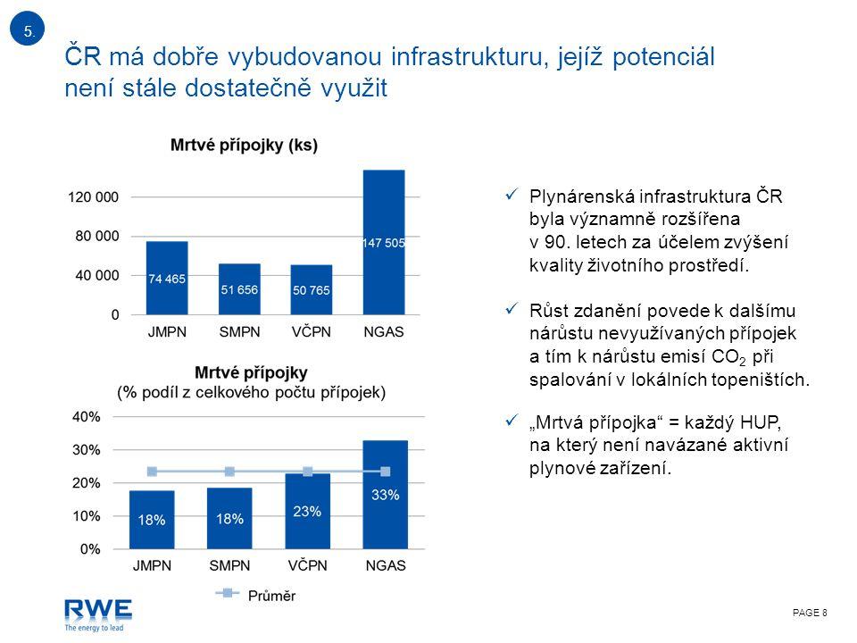 PAGE 8 ČR má dobře vybudovanou infrastrukturu, jejíž potenciál není stále dostatečně využit Plynárenská infrastruktura ČR byla významně rozšířena v 90.