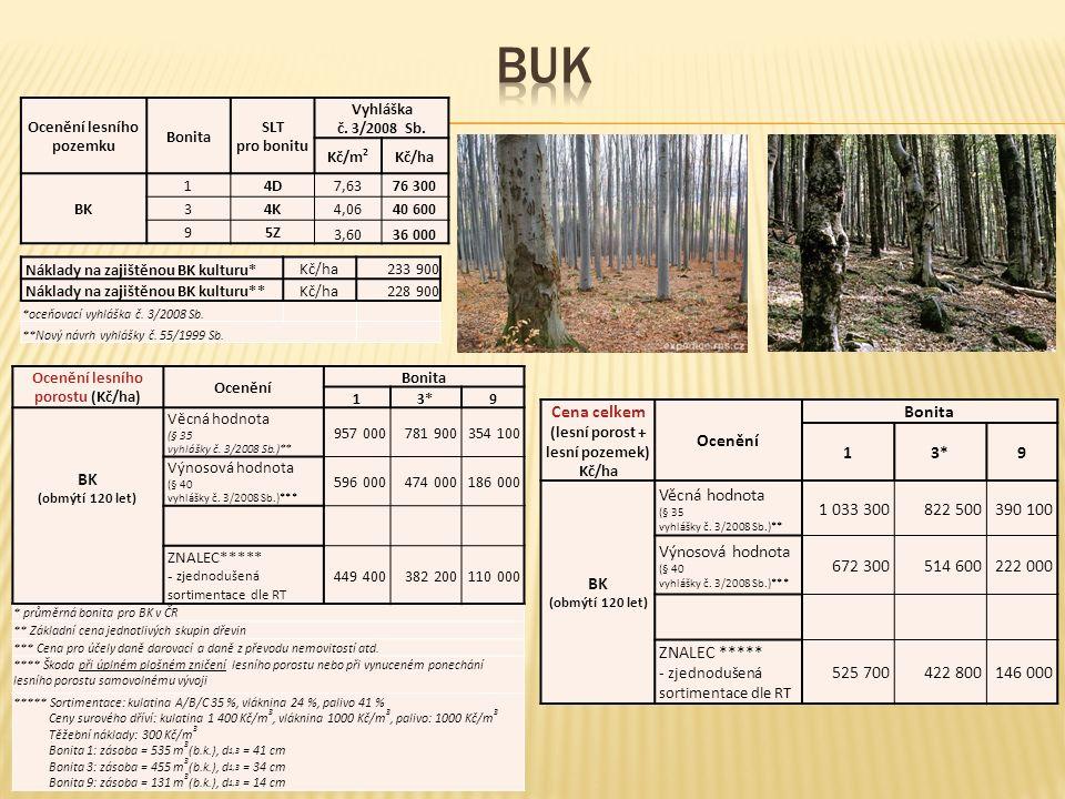 Ocenění lesního pozemku Bonita SLT pro bonitu Vyhláška č. 3/2008 Sb. Kč/m 2 Kč/ha BK 14D7,6376 300 34K4,0640 600 95Z 3,6036 000 Náklady na zajištěnou