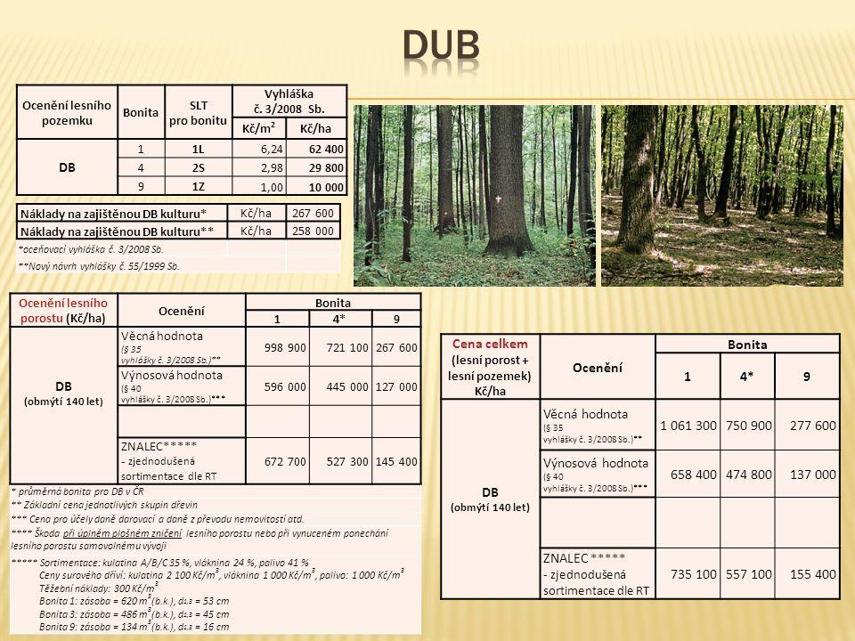 Ocenění lesního pozemku Bonita SLT pro bonitu Vyhláška č. 3/2008 Sb. Kč/m 2 Kč/ha DB 11L6,2462 400 42S2,9829 800 91Z 1,0010 000 Náklady na zajištěnou