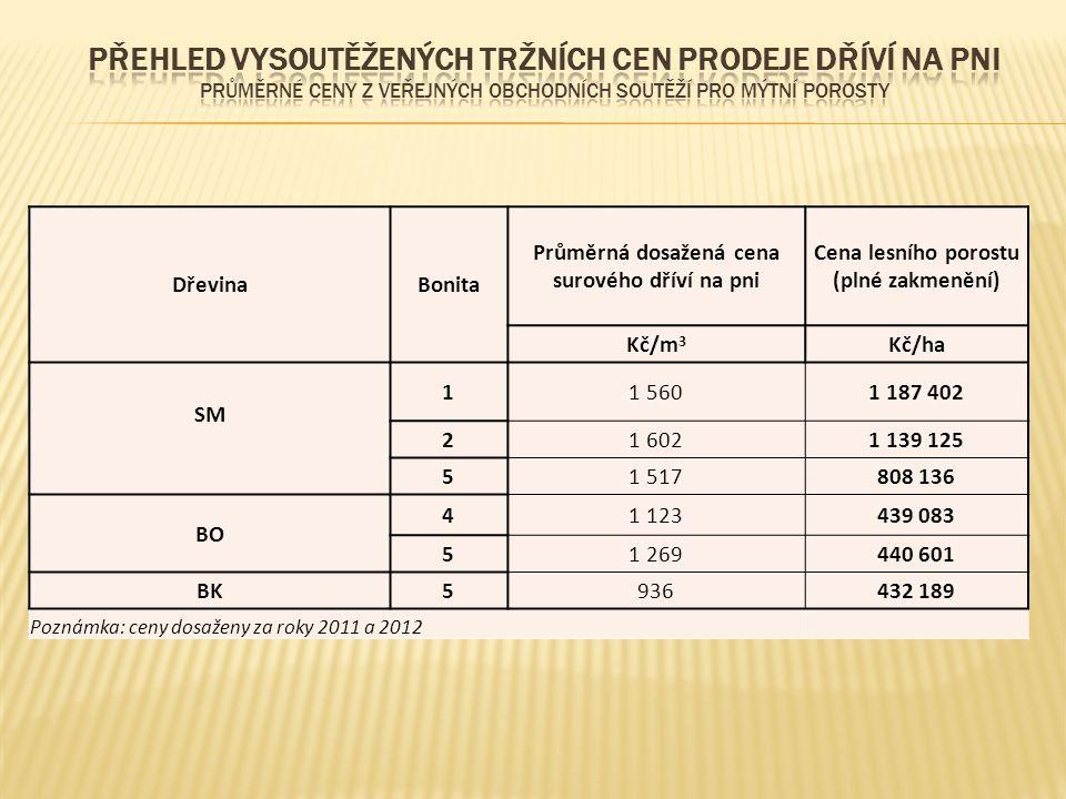 DřevinaBonita Průměrná dosažená cena surového dříví na pni Cena lesního porostu (plné zakmenění) Kč/m 3 Kč/ha SM 11 5601 187 402 21 6021 139 125 51 51