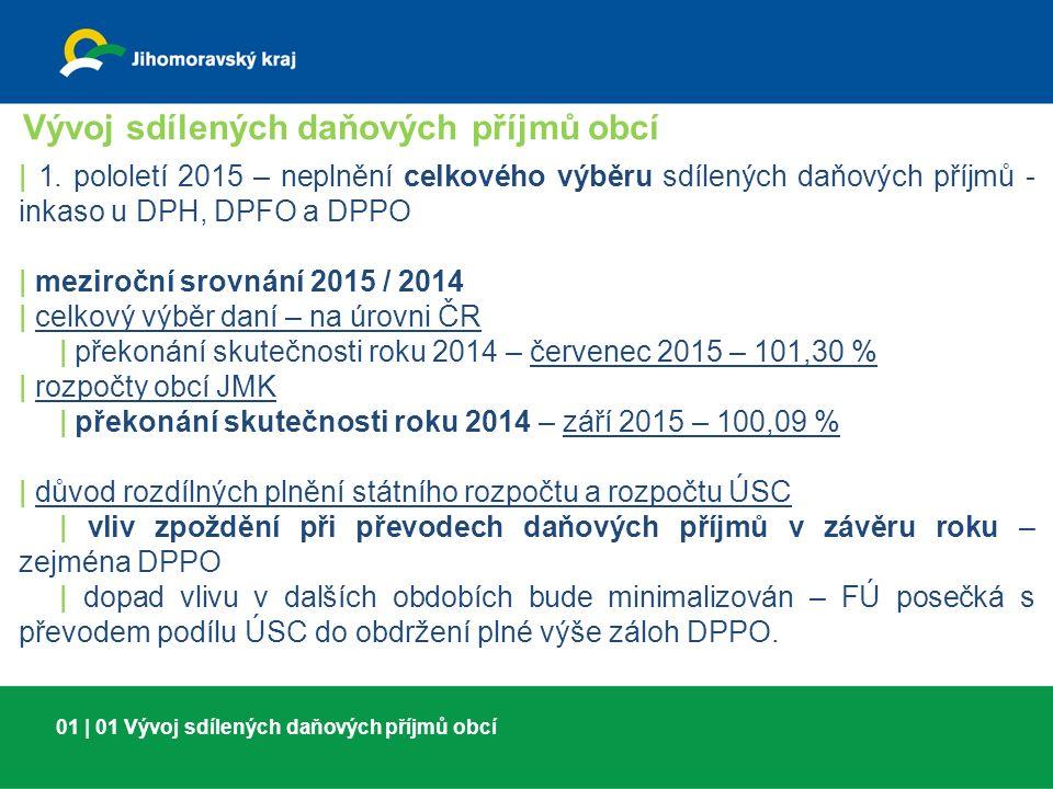 01   02 Vývoj sdílených daňových příjmů obcí Vývoj sdílených daňových příjmů obcí - ZÁVĚRY   MF ČR – celková celoroční (rozpočtovaná) predikce bude naplněna   listopad 2015/2014 (výběr DPH, DPPO, DPFO na úrovni ČR) – 104,06 %   DPH – stav k 30.
