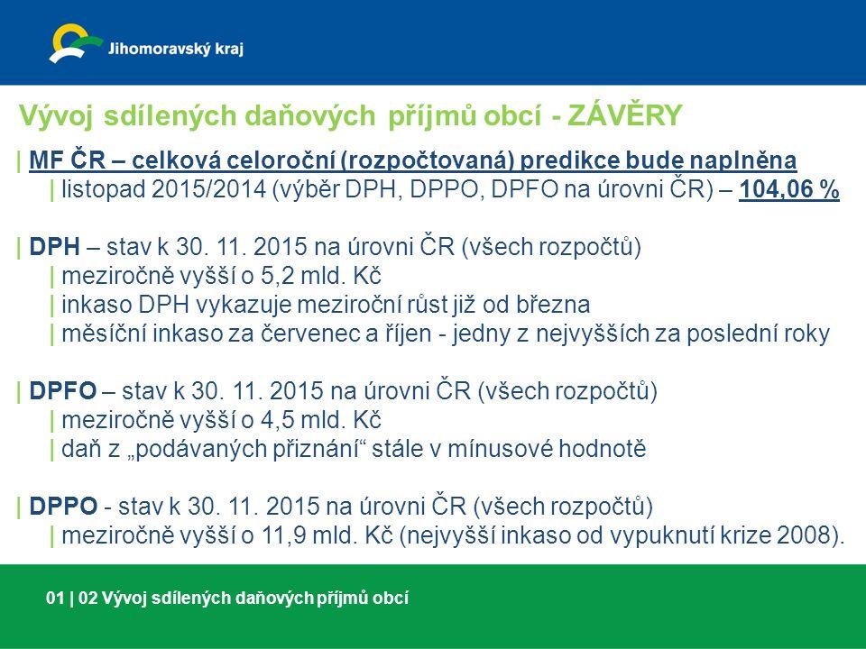 01 | 02 Vývoj sdílených daňových příjmů obcí Vývoj sdílených daňových příjmů obcí - ZÁVĚRY | MF ČR – celková celoroční (rozpočtovaná) predikce bude naplněna | listopad 2015/2014 (výběr DPH, DPPO, DPFO na úrovni ČR) – 104,06 % | DPH – stav k 30.