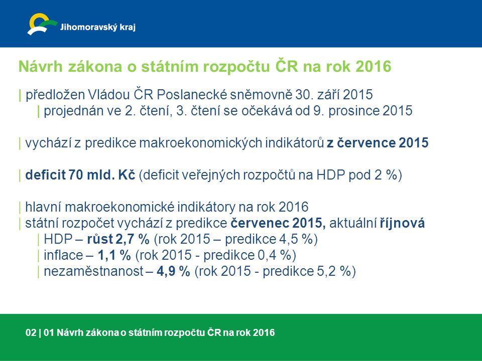 02 | 01 Návrh zákona o státním rozpočtu ČR na rok 2016 | předložen Vládou ČR Poslanecké sněmovně 30.