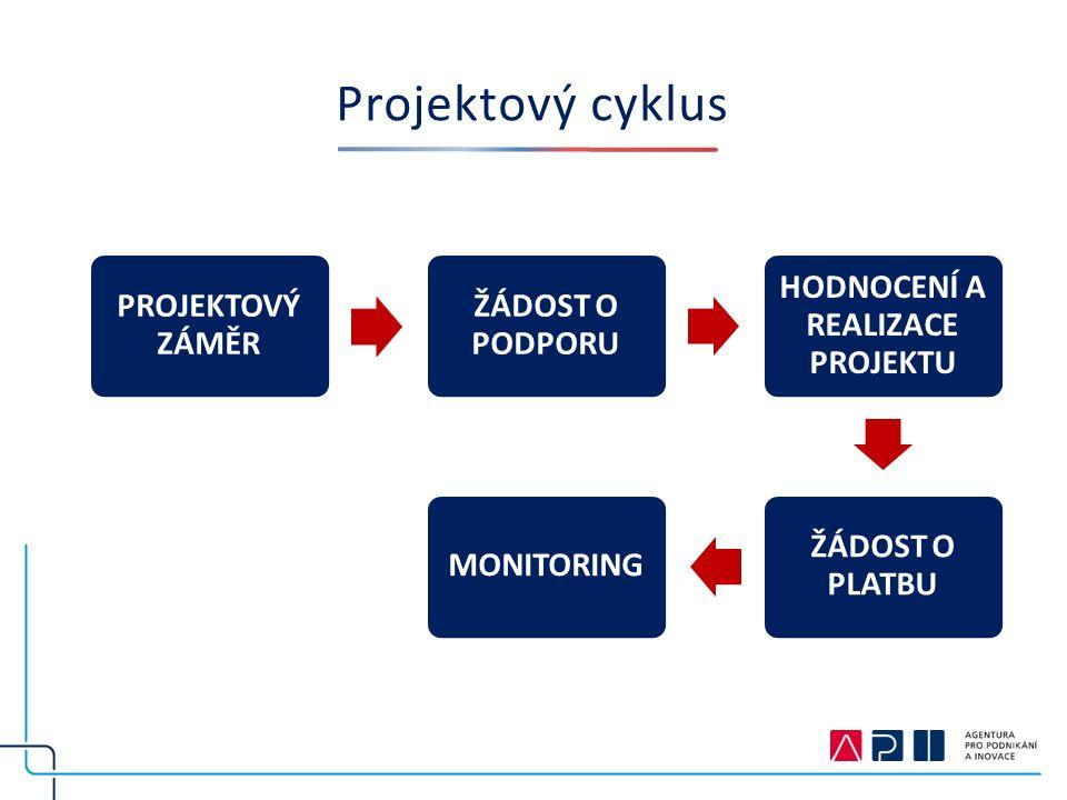 Projektový cyklus PROJEKTOVÝ ZÁMĚR ŽÁDOST O PODPORU HODNOCENÍ A REALIZACE PROJEKTU ŽÁDOST O PLATBU MONITORING