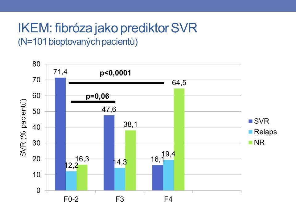 IKEM: fibróza jako prediktor SVR (N=101 bioptovaných pacientů) SVR (% pacientů)