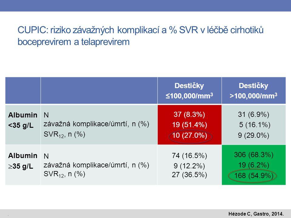 Destičky ≤100,000/mm 3 Destičky >100,000/mm 3 Albumin <35 g/L N závažná komplikace/úmrtí, n (%) SVR 12, n (%) 37 (8.3%) 19 (51.4%) 10 (27.0%) 31 (6.9%) 5 (16.1%) 9 (29.0%) Albumin  35 g/L N závažná komplikace/úmrtí, n (%) SVR 12, n (%) 74 (16.5%) 9 (12.2%) 27 (36.5%) 306 (68.3%) 19 (6.2%) 168 (54.9%) CUPIC: riziko závažných komplikací a % SVR v léčbě cirhotiků boceprevirem a telaprevirem.