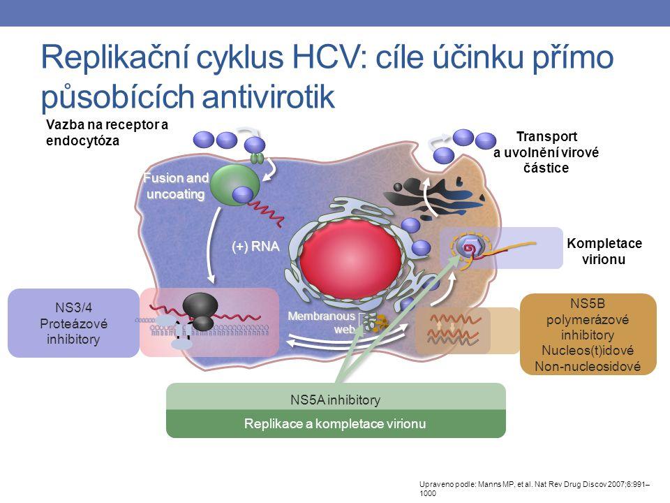 Translace a posttranslační úprava polyproteinu NS3/4 Proteázové inhibitory Vazba na receptor a endocytóza Transport a uvolnění virové částice Kompletace virionu Replikace RNA Fusion and uncoating (+) RNA Membranous web NS5B polymerázové inhibitory Nucleos(t)idové Non-nucleosidové NS5A inhibitory Replikace a kompletace virionu Replikační cyklus HCV: cíle účinku přímo působících antivirotik Upraveno podle: Manns MP, et al.