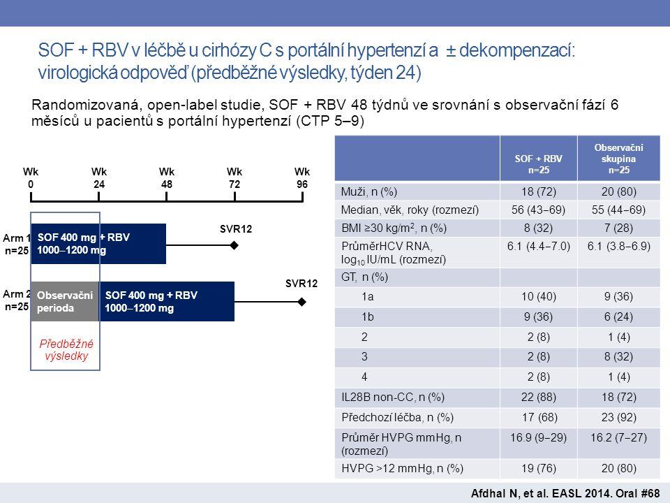 SOF + RBV v léčbě u cirhózy C s portální hypertenzí a ± dekompenzací: virologická odpověď (předběžné výsledky, týden 24) Afdhal N, et al.