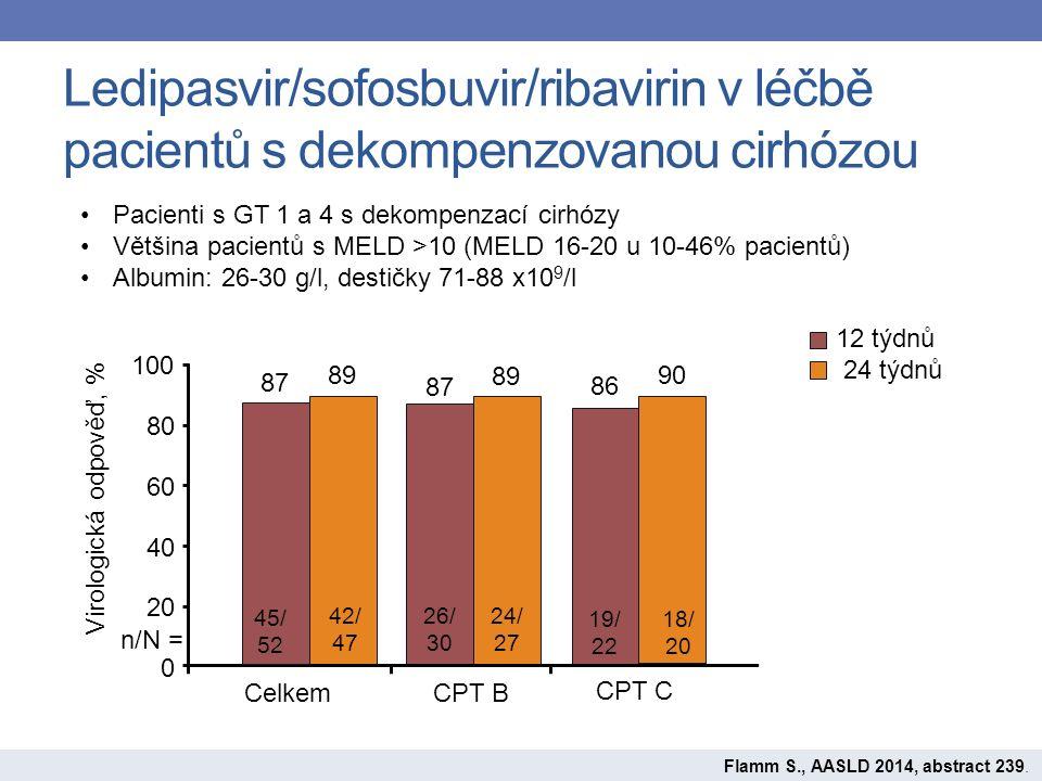 Ledipasvir/sofosbuvir/ribavirin v léčbě pacientů s dekompenzovanou cirhózou Pacienti s GT 1 a 4 s dekompenzací cirhózy Většina pacientů s MELD >10 (MELD 16-20 u 10-46% pacientů) Albumin: 26-30 g/l, destičky 71-88 x10 9 /l Flamm S., AASLD 2014, abstract 239.