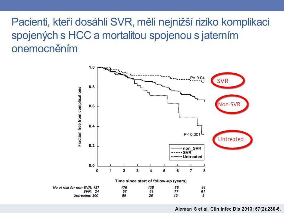 Pacienti, kteří dosáhli SVR, měli nejnižší riziko komplikaci spojených s HCC a mortalitou spojenou s jaterním onemocněním SVR Non-SVR Untreated Aleman S et al, Clin Infec Dis 2013: 57(2):230-6.