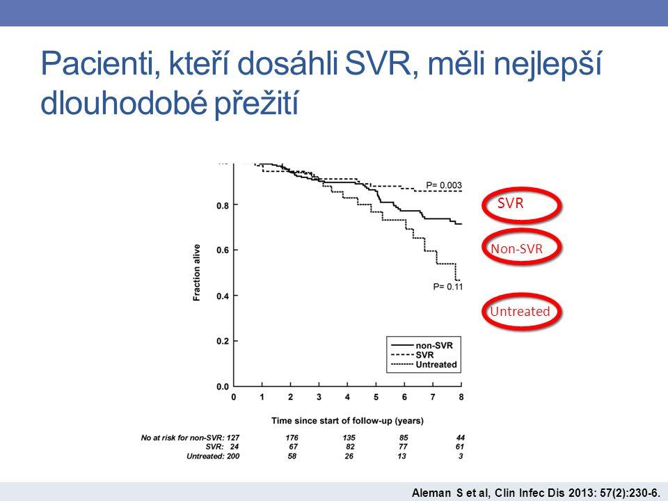 Pacienti, kteří dosáhli SVR, měli nejlepší dlouhodobé přežití SVR Non-SVR Untreated Aleman S et al, Clin Infec Dis 2013: 57(2):230-6.