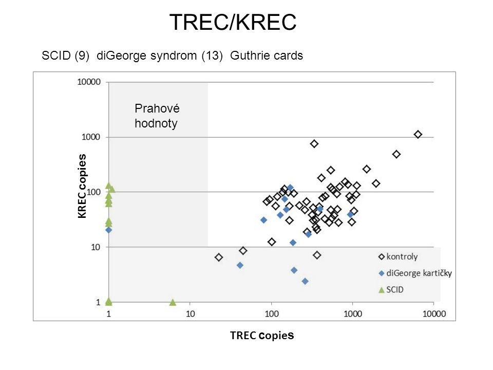 TREC c opie s KREC c opi es Prahové hodnoty TREC/KREC SCID (9) diGeorge syndrom (13) Guthrie cards