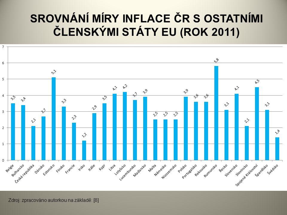 SROVNÁNÍ MÍRY INFLACE ČR S OSTATNÍMI ČLENSKÝMI STÁTY EU (ROK 2011) Zdroj: zpracováno autorkou na základě: [8]