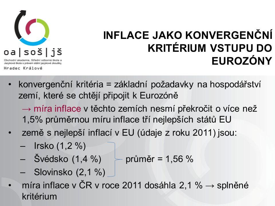 INFLACE JAKO KONVERGENČNÍ KRITÉRIUM VSTUPU DO EUROZÓNY konvergenční kritéria = základní požadavky na hospodářství zemí, které se chtějí připojit k Eurozóně → míra inflace v těchto zemích nesmí překročit o více než 1,5% průměrnou míru inflace tří nejlepších států EU země s nejlepší inflací v EU (údaje z roku 2011) jsou: –Irsko (1,2 %) –Švédsko (1,4 %) průměr = 1,56 % –Slovinsko (2,1 %) míra inflace v ČR v roce 2011 dosáhla 2,1 % → splněné kritérium