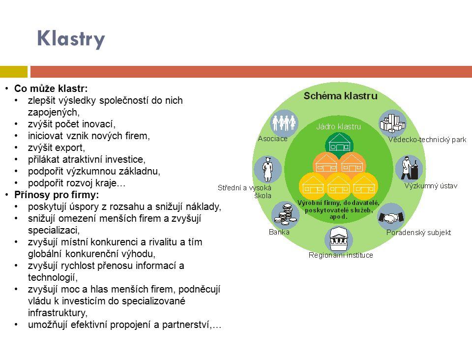 Klastry Co může klastr: zlepšit výsledky společností do nich zapojených, zvýšit počet inovací, iniciovat vznik nových firem, zvýšit export, přilákat a