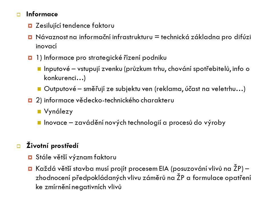  Informace  Zesilující tendence faktoru  Návaznost na informační infrastrukturu = technická základna pro difúzi inovací  1) Informace pro strategické řízení podniku Inputové – vstupují zvenku (průzkum trhu, chování spotřebitelů, info o konkurenci…) Outputové – směřují ze subjektu ven (reklama, účast na veletrhu…)  2) informace vědecko-technického charakteru Vynálezy Inovace – zavádění nových technologií a procesů do výroby  Životní prostředí  Stále větší význam faktoru  Každá větší stavba musí projít procesem EIA (posuzování vlivů na ŽP) – zhodnocení předpokládaných vlivu záměrů na ŽP a formulace opatření ke zmírnění negativních vlivů
