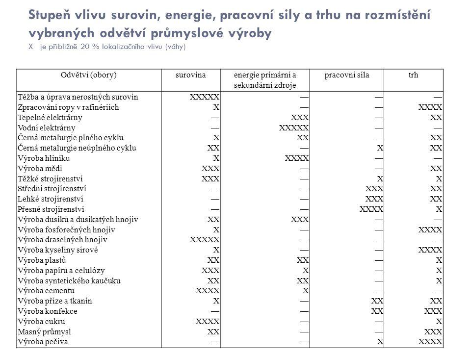 Stupeň vlivu surovin, energie, pracovní sily a trhu na rozmístění vybraných odvětví průmyslové výroby X je přibližně 20 % lokalizačního vlivu (váhy) Odvětví (obory)surovinaenergie primární a sekundární zdroje pracovní sílatrh Těžba a úprava nerostných surovinXXXXX——— Zpracování ropy v rafinériíchX——XXXX Tepelné elektrárny—XXX—XX Vodní elektrárny—XXXXX—— Černá metalurgie plného cykluXXX— Černá metalurgie neúplného cykluXX—X Výroba hliníkuXXXXX—— Výroba mědiXXX——XX Těžké strojírenstvíXXX—XX Střední strojírenství——XXXXX Lehké strojírenství——XXXXX Přesné strojírenství——XXXXX Výroba dusíku a dusíkatých hnojivXXXXX—— Výroba fosforečných hnojivX——XXXX Výroba draselných hnojivXXXXX——— Výroba kyseliny sírovéX——XXXX Výroba plastůXX —X Výroba papíru a celulózyXXXX—X Výroba syntetického kaučukuXX —X Výroba cementuXXXXX—— Výroba příze a tkaninX—XX Výroba konfekce——XXXXX Výroba cukruXXXX——X Masný průmyslXX——XXX Výroba pečiva——XXXXX