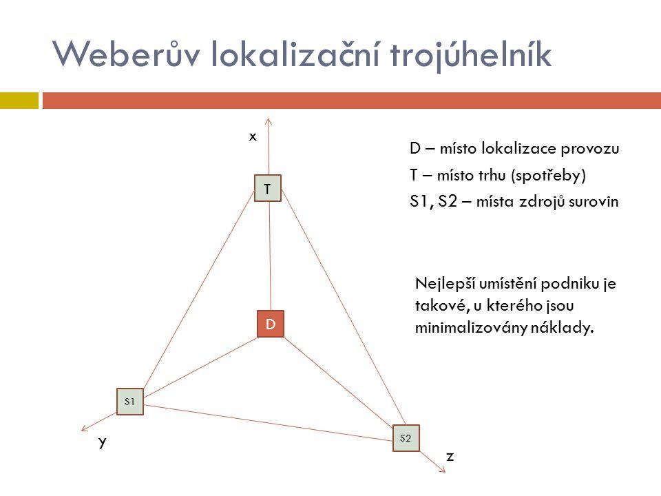 Weberův lokalizační trojúhelník x D T S2 S1 z y D – místo lokalizace provozu T – místo trhu (spotřeby) S1, S2 – místa zdrojů surovin Nejlepší umístění podniku je takové, u kterého jsou minimalizovány náklady.