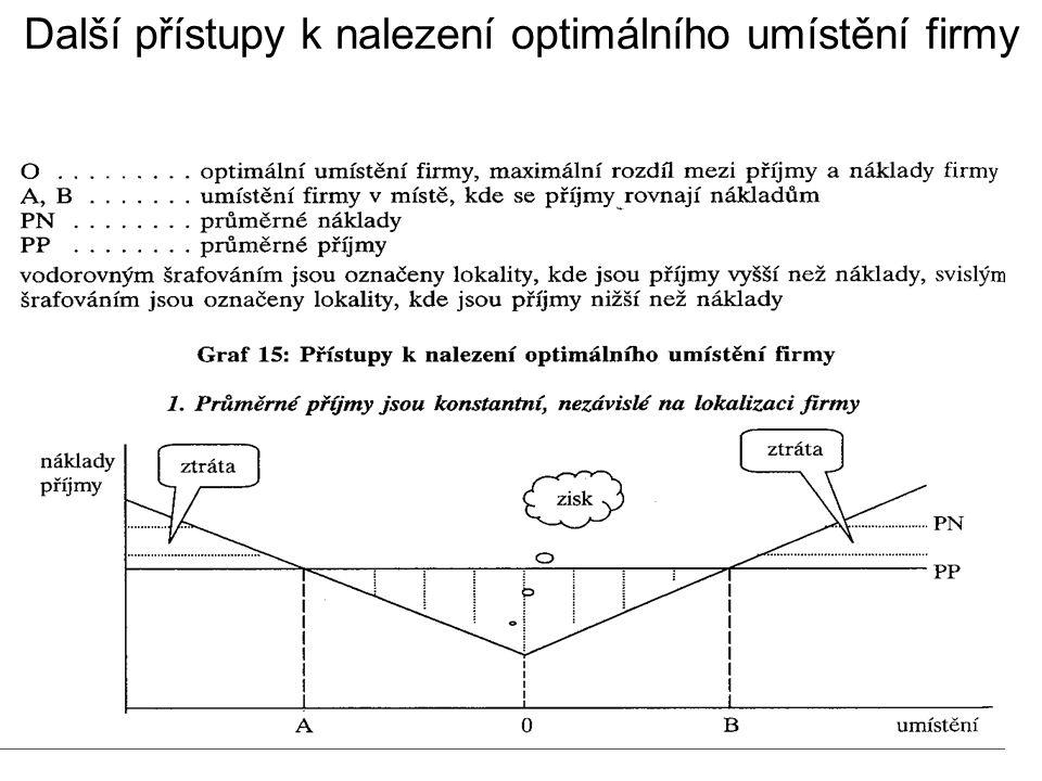 Další přístupy k nalezení optimálního umístění firmy