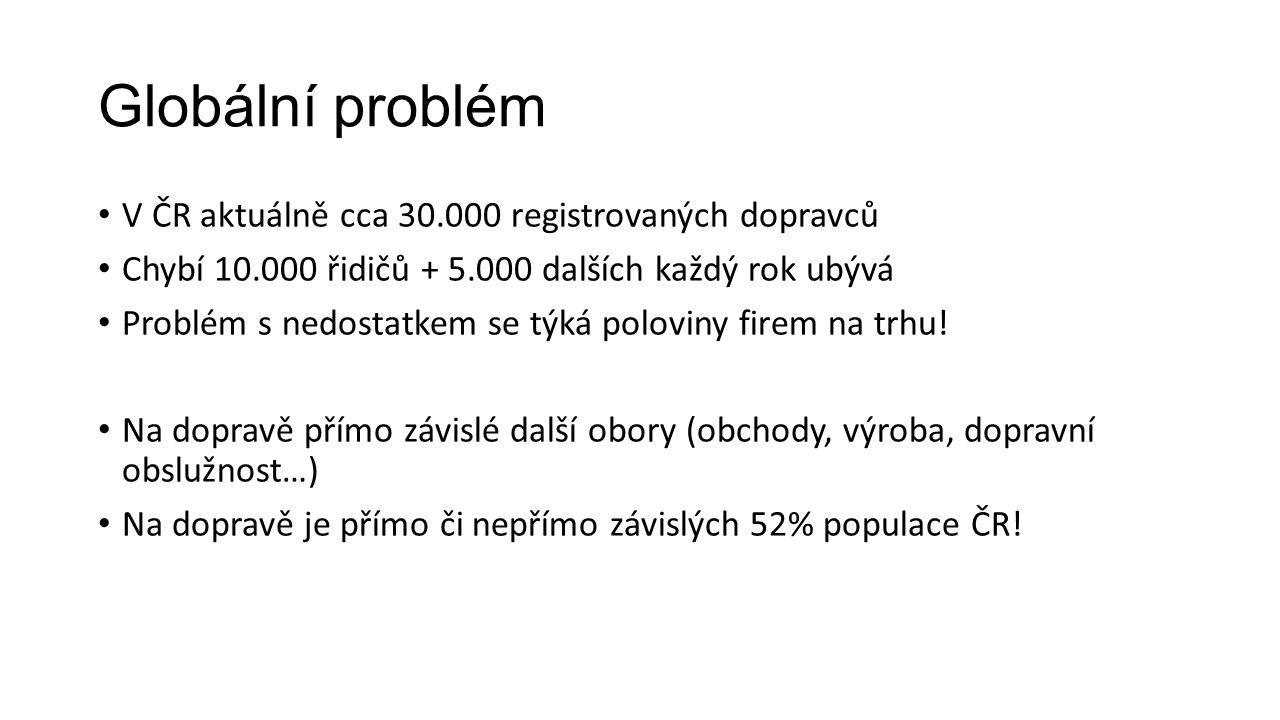 Globální problém V ČR aktuálně cca 30.000 registrovaných dopravců Chybí 10.000 řidičů + 5.000 dalších každý rok ubývá Problém s nedostatkem se týká poloviny firem na trhu.