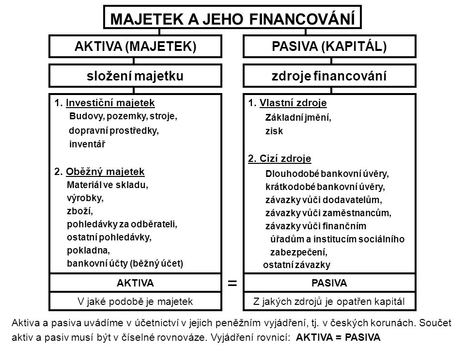 MAJETEK A JEHO FINANCOVÁNÍ AKTIVA (MAJETEK)PASIVA (KAPITÁL) složení majetkuzdroje financování 1.