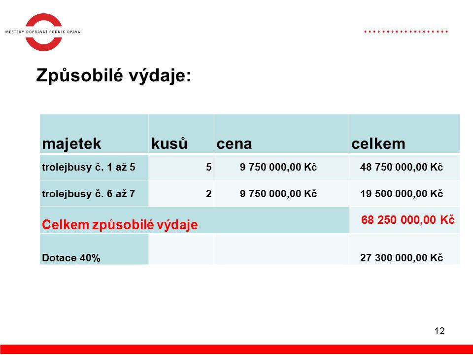 12 Způsobilé výdaje: majetekkusůcenacelkem trolejbusy č.