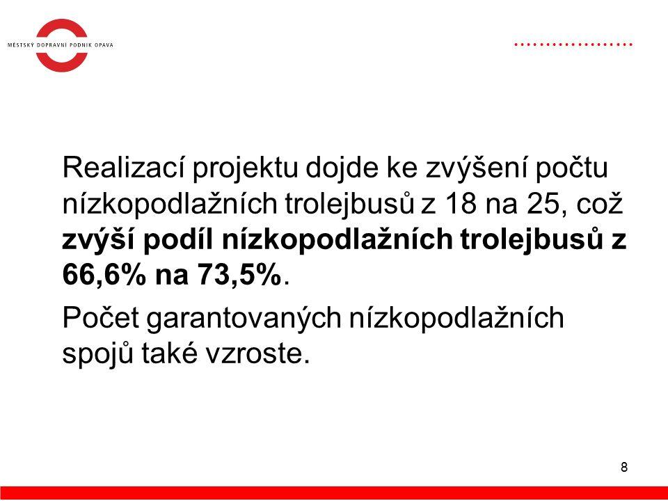 8 Realizací projektu dojde ke zvýšení počtu nízkopodlažních trolejbusů z 18 na 25, což zvýší podíl nízkopodlažních trolejbusů z 66,6% na 73,5%.