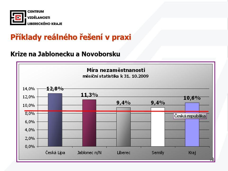 18 Příklady reálného řešení v praxi Krize na Jablonecku a Novoborsku