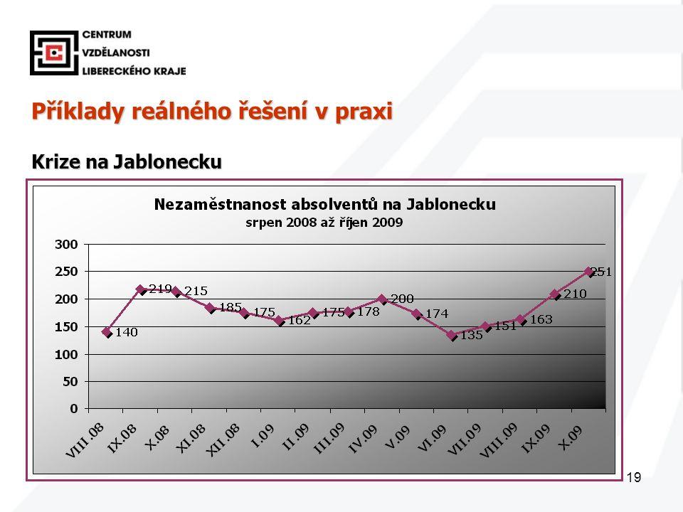 19 Příklady reálného řešení v praxi Krize na Jablonecku