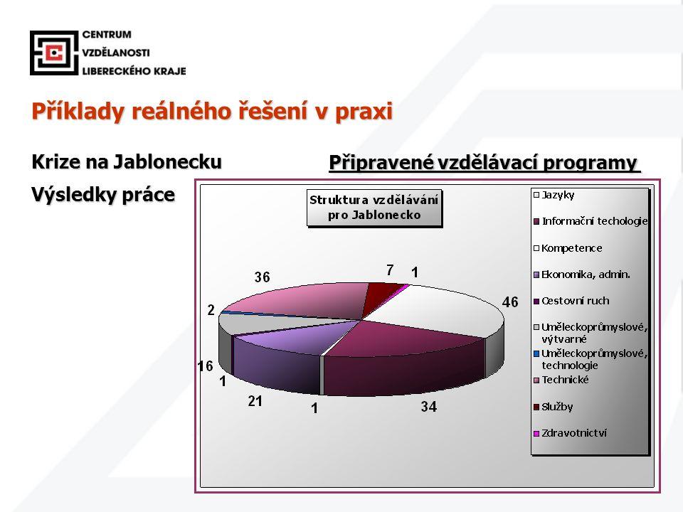 23 Příklady reálného řešení v praxi Krize na Jablonecku Výsledky práce Připravené vzdělávací programy