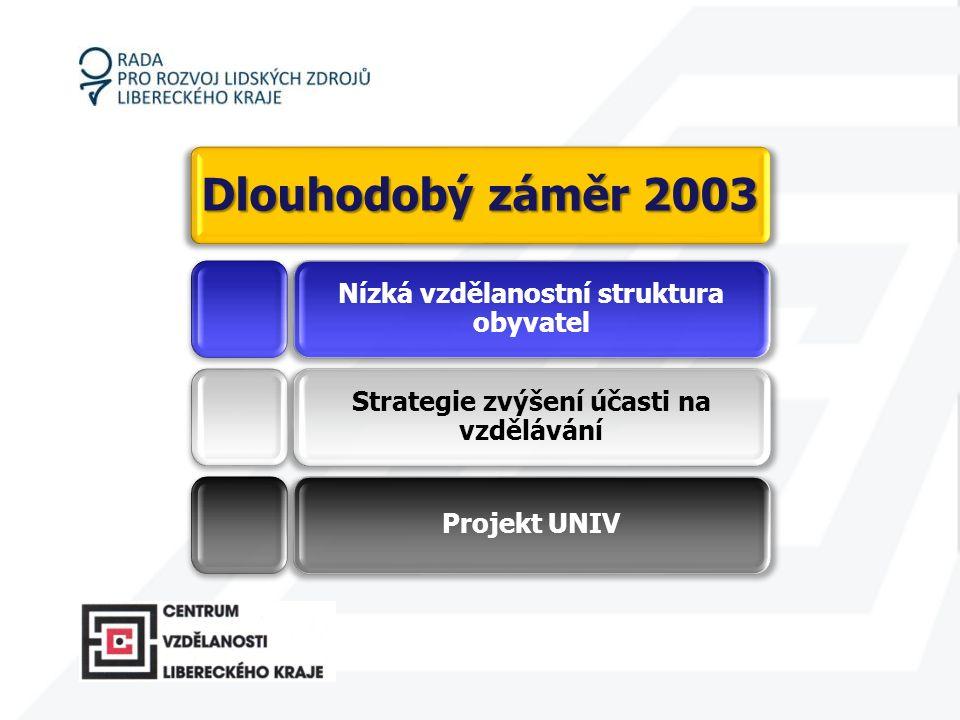 Dlouhodobý záměr 2003 Nízká vzdělanostní struktura obyvatel Strategie zvýšení účasti na vzdělávání Projekt UNIV