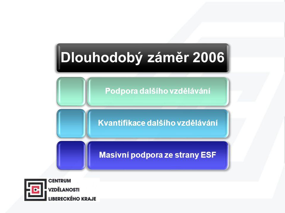 Dlouhodobý záměr 2006 Podpora dalšího vzděláváníKvantifikace dalšího vzděláváníMasivní podpora ze strany ESF