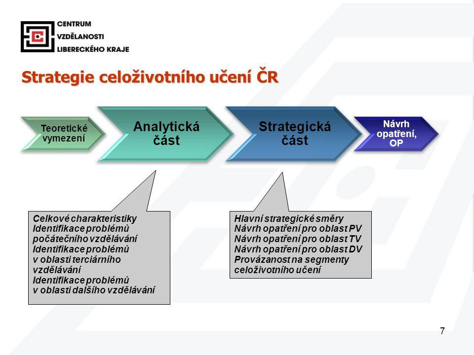 7 Strategie celoživotního učení ČR Teoretické vymezení Analytická část Strategická část Návrh opatření, OP Celkové charakteristiky Identifikace problémů počátečního vzdělávání Identifikace problémů v oblasti terciárního vzdělávání Identifikace problémů v oblasti dalšího vzdělávání Hlavní strategické směry Návrh opatření pro oblast PV Návrh opatření pro oblast TV Návrh opatření pro oblast DV Provázanost na segmenty celoživotního učení