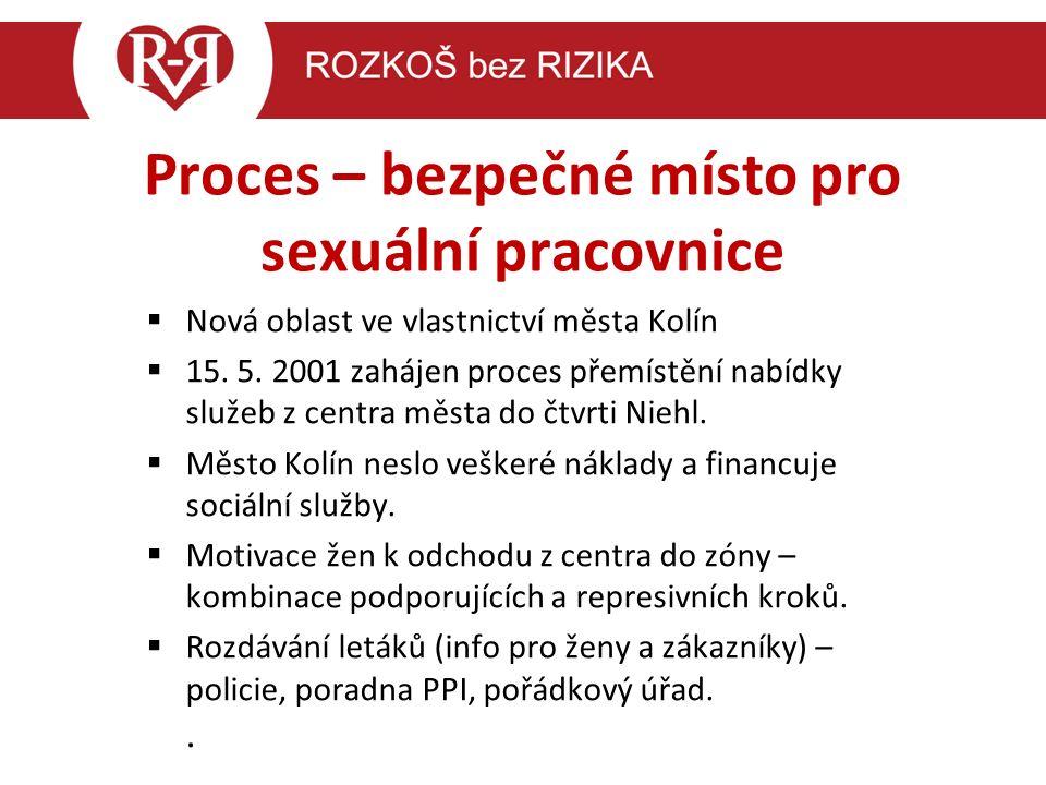 Proces – bezpečné místo pro sexuální pracovnice  Nová oblast ve vlastnictví města Kolín  15.