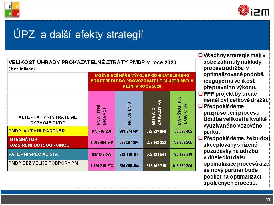 ÚPZ a další efekty strategií 11  Všechny strategie mají v sobě zahrnuty náklady procesu údržba v optimalizované podobě, reagující na velikost přepravního výkonu.