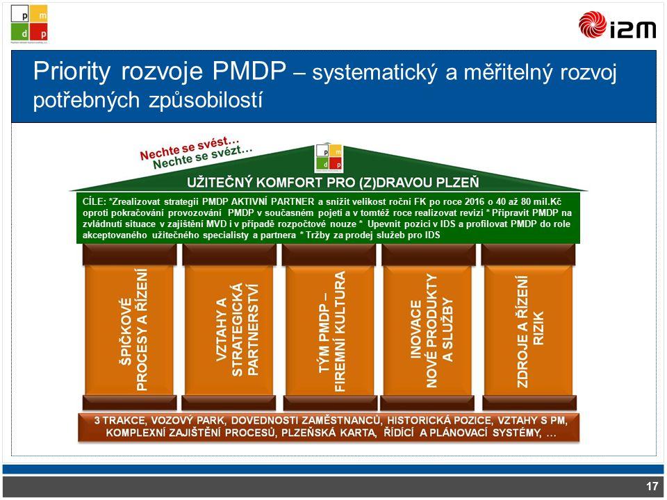 Priority rozvoje PMDP – systematický a měřitelný rozvoj potřebných způsobilostí 17 CÍLE: *Zrealizovat strategii PMDP AKTIVNÍ PARTNER a snížit velikost roční FK po roce 2016 o 40 až 80 mil.Kč oproti pokračování provozování PMDP v současném pojetí a v tomtéž roce realizovat revizi * Připravit PMDP na zvládnutí situace v zajištění MVD i v případě rozpočtové nouze * Upevnit pozici v IDS a profilovat PMDP do role akceptovaného užitečného specialisty a partnera * Tržby za prodej služeb pro IDS