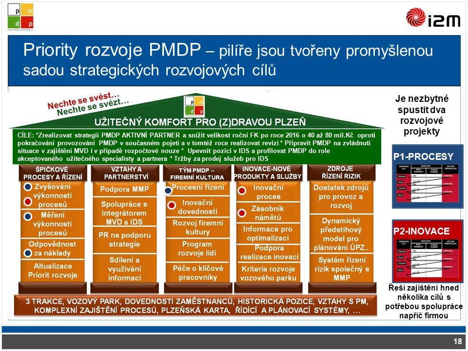 Priority rozvoje PMDP – pilíře jsou tvořeny promyšlenou sadou strategických rozvojových cílů 18 Je nezbytné spustit dva rozvojové projekty P1-PROCESY P2-INOVACE Řeší zajištění hned několika cílů s potřebou spolupráce napříč firmou CÍLE: *Zrealizovat strategii PMDP AKTIVNÍ PARTNER a snížit velikost roční FK po roce 2016 o 40 až 80 mil.Kč oproti pokračování provozování PMDP v současném pojetí a v tomtéž roce realizovat revizi * Připravit PMDP na zvládnutí situace v zajištění MVD i v případě rozpočtové nouze * Upevnit pozici v IDS a profilovat PMDP do role akceptovaného užitečného specialisty a partnera * Tržby za prodej služeb pro IDS