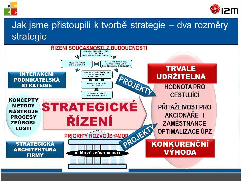 Jak jsme přistoupili k tvorbě strategie – dva rozměry strategie STRATEGICKÉ ŘÍZENÍ KONKURENČNÍ VÝHODA TRVALE UDRŽITELNÁ STRATEGICKÁ ARCHITEKTURA FIRMY INTERAKČNÍ PODNIKATELSKÁ STRATEGIE KONCEPTY METODY NÁSTROJE PROCESY ZPŮSOBI- LOSTI PROJEKTY HODNOTA PRO CESTUJÍCÍ PŘITAŽLIVOST PRO AKCIONÁŘE I ZAMĚSTNANCE OPTIMALIZACE ÚPZ PROJEKTY PRIORITY ROZVOJE PMDP ŘÍZENÍ SOUČASNOSTI Z BUDOUCNOSTI