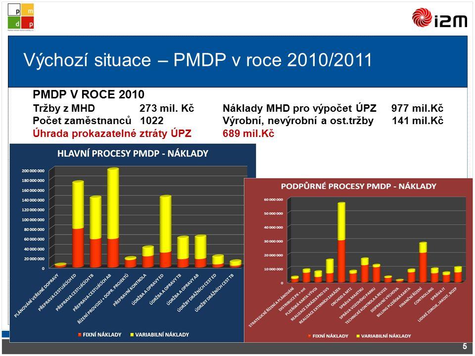 Výchozí situace – PMDP v roce 2010/2011 5 PMDP V ROCE 2010 Tržby z MHD 273 mil.