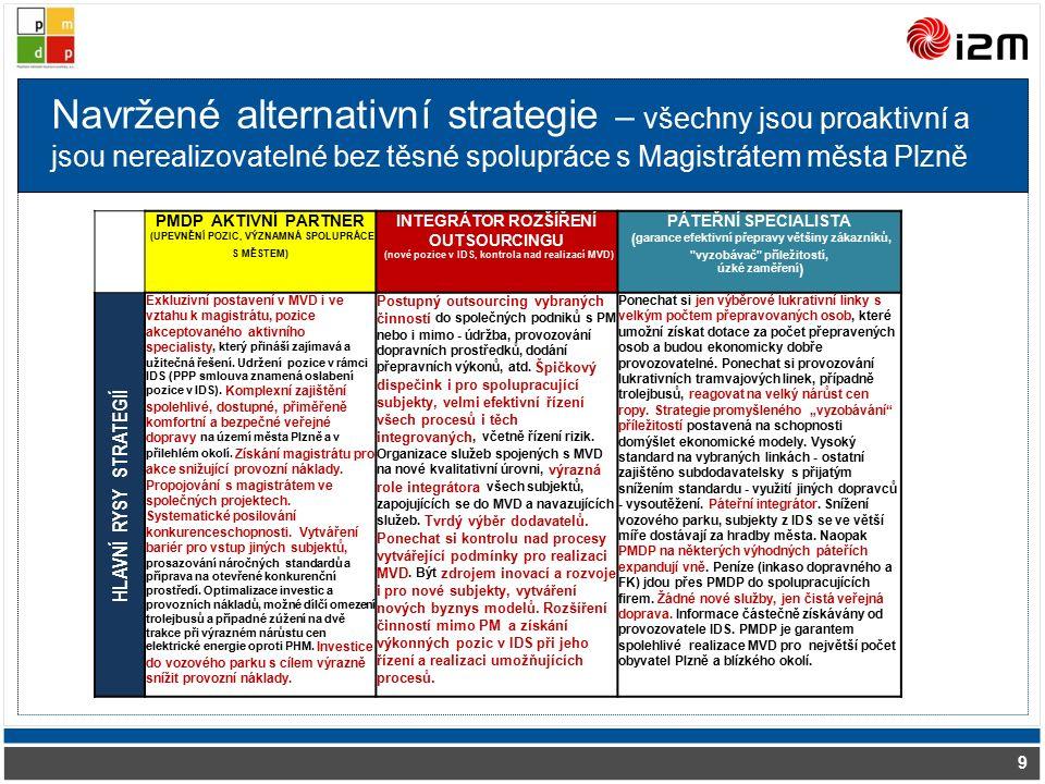 Navržené alternativní strategie – všechny jsou proaktivní a jsou nerealizovatelné bez těsné spolupráce s Magistrátem města Plzně 9 PMDP AKTIVNÍ PARTNER (UPEVNĚNÍ POZIC, VÝZNAMNÁ SPOLUPRÁCE S MĚSTEM) INTEGRÁTOR ROZŠÍŘENÍ OUTSOURCINGU (nové pozice v IDS, kontrola nad realizací MVD) PÁTEŘNÍ SPECIALISTA ( garance efektivní přepravy většiny zákazníků, vyzobávač příležitostí, úzké zaměření ) HLAVNÍ RYSY STRATEGIÍ Exkluzivní postavení v MVD i ve vztahu k magistrátu, pozice akceptovaného aktivního specialisty, který přináší zajímavá a užitečná řešení.