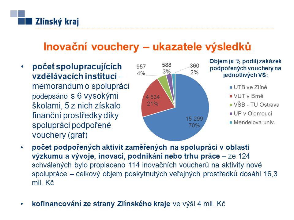 Inovační vouchery – ukazatele výsledků počet spolupracujících vzdělávacích institucí – memorandum o spolupráci podepsáno s 6 vysokými školami, 5 z nich získalo finanční prostředky díky spolupráci podpořené vouchery (graf) počet podpořených aktivit zaměřených na spolupráci v oblasti výzkumu a vývoje, inovací, podnikání nebo trhu práce – ze 124 schválených bylo proplaceno 114 inovačních voucherů na aktivity nové spolupráce – celkový objem poskytnutých veřejných prostředků dosáhl 16,3 mil.