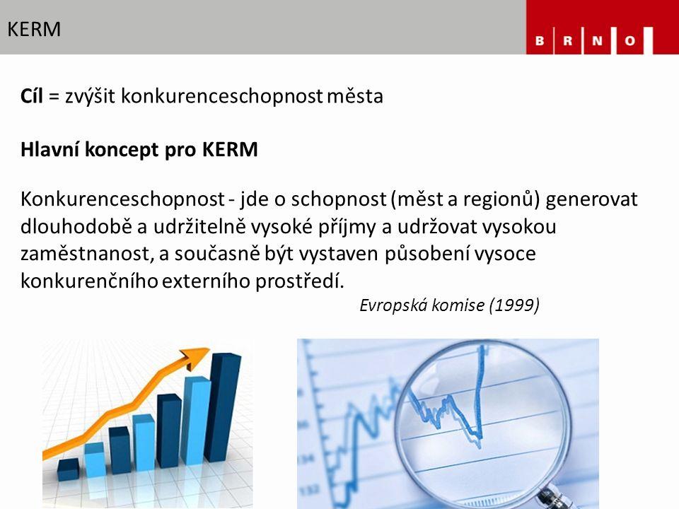 KERM Hlavní koncept pro KERM Konkurenceschopnost - jde o schopnost (měst a regionů) generovat dlouhodobě a udržitelně vysoké příjmy a udržovat vysokou