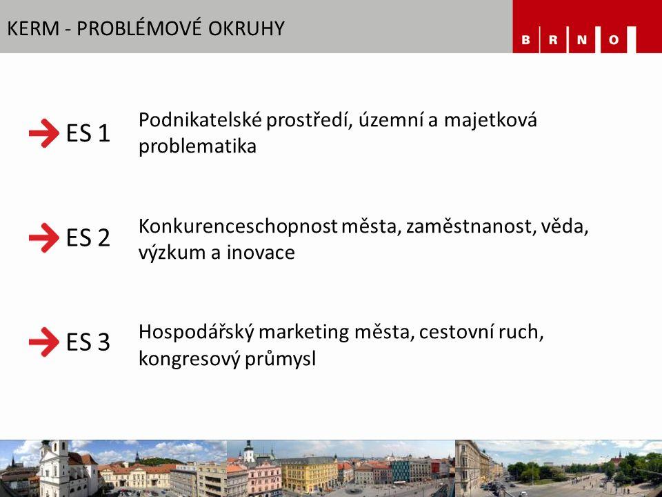 KERM - PROBLÉMOVÉ OKRUHY Podnikatelské prostředí, územní a majetková problematika Konkurenceschopnost města, zaměstnanost, věda, výzkum a inovace Hosp
