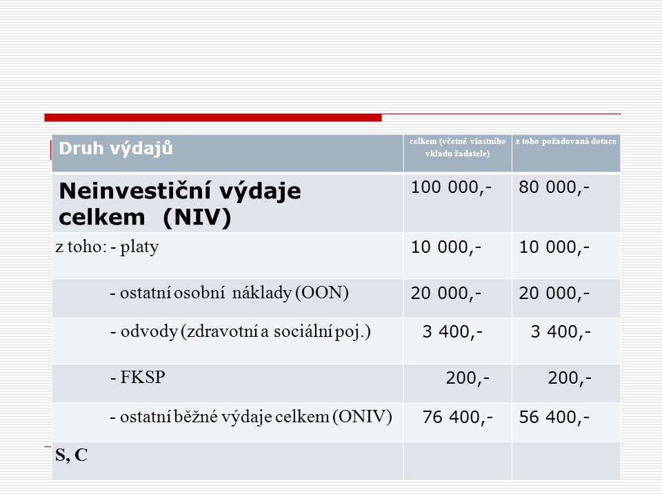  Druh výdajů celkem (včetně vlastního vkladu žadatele) z toho požadovaná dotace Neinvestiční výdaje celkem (NIV) 100 000,-80 000,- z toho: - platy 10 000,- - ostatní osobní náklady (OON) 20 000,- - odvody (zdravotní a sociální poj.) 3 400,- - FKSP 200,- - ostatní běžné výdaje celkem (ONIV) 76 400,-56 400,- S, C