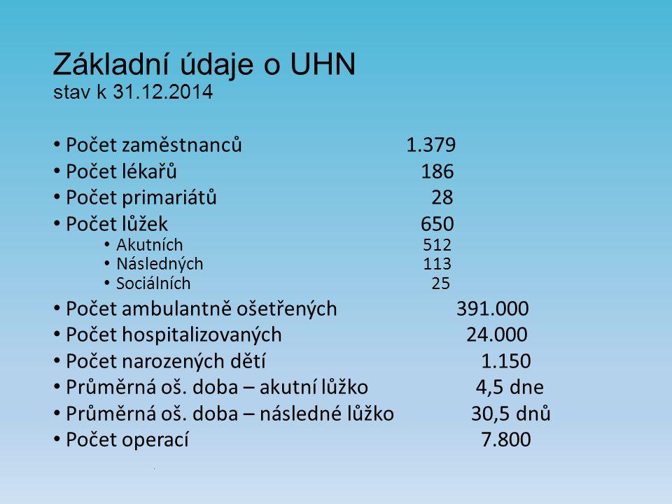 Základní údaje o UHN stav k 31.12.2014 Počet zaměstnanců1.379 Počet lékařů 186 Počet primariátů 28 Počet lůžek 650 Akutních 512 Následných 113 Sociálních 25 Počet ambulantně ošetřených391.000 Počet hospitalizovaných 24.000 Počet narozených dětí 1.150 Průměrná oš.