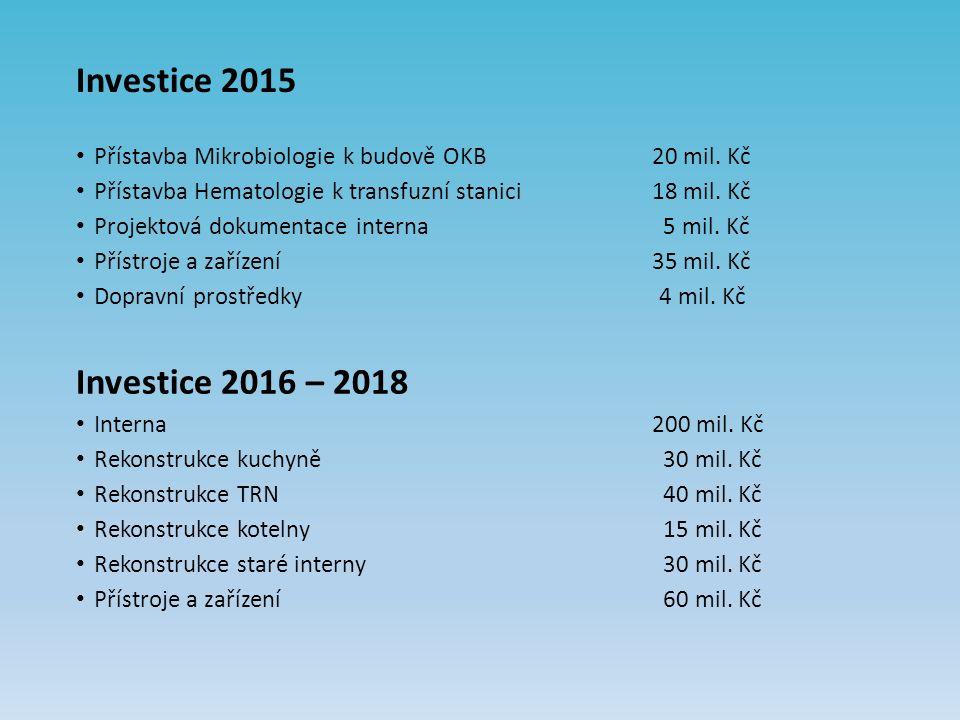 Investice 2015 Přístavba Mikrobiologie k budově OKB20 mil.