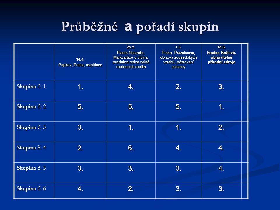 Průběžné a pořadí skupin 14.4. Papkov, Praha, recyklace 25.5.