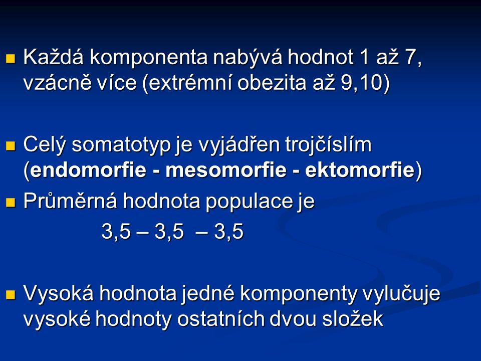 Každá komponenta nabývá hodnot 1 až 7, vzácně více (extrémní obezita až 9,10) Každá komponenta nabývá hodnot 1 až 7, vzácně více (extrémní obezita až 9,10) Celý somatotyp je vyjádřen trojčíslím (endomorfie - mesomorfie - ektomorfie) Celý somatotyp je vyjádřen trojčíslím (endomorfie - mesomorfie - ektomorfie) Průměrná hodnota populace je Průměrná hodnota populace je 3,5 – 3,5 – 3,5 Vysoká hodnota jedné komponenty vylučuje vysoké hodnoty ostatních dvou složek Vysoká hodnota jedné komponenty vylučuje vysoké hodnoty ostatních dvou složek