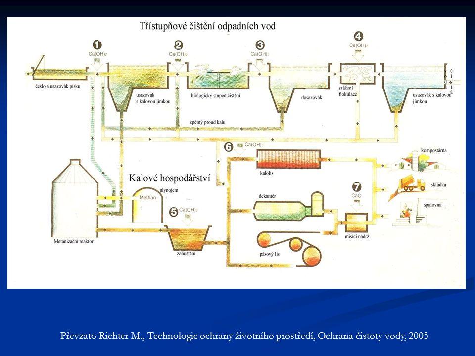 Převzato Richter M., Technologie ochrany životního prostředí, Ochrana čistoty vody, 2005