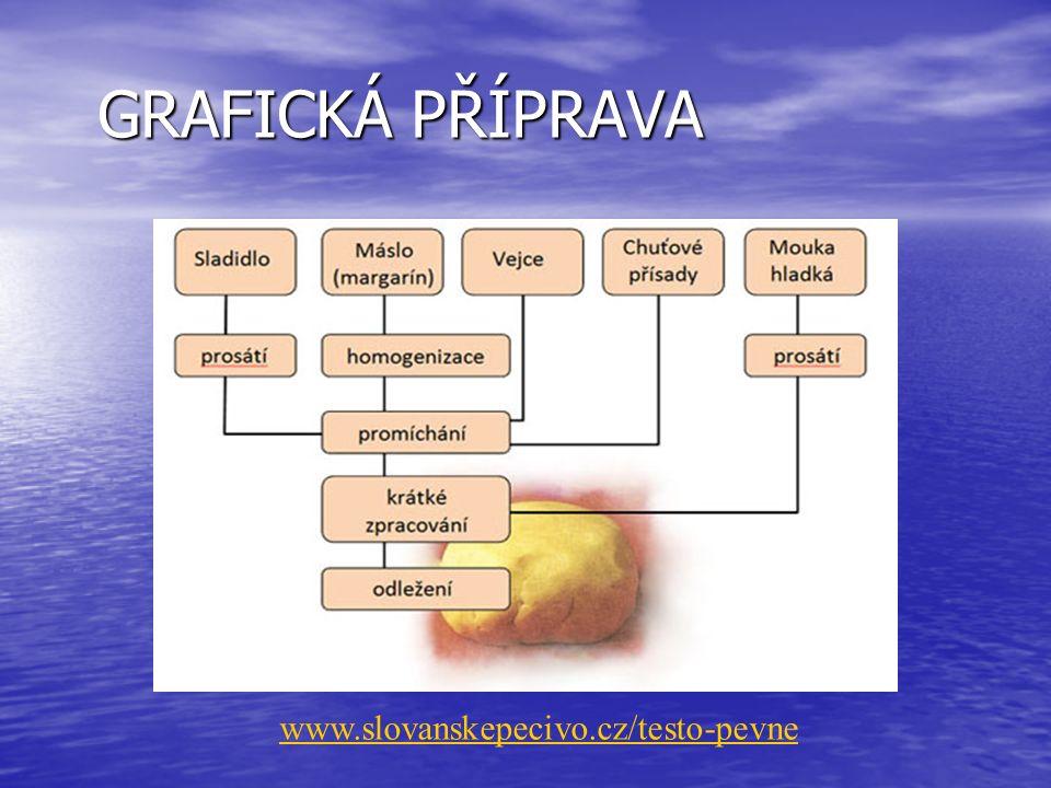GRAFICKÁ PŘÍPRAVA www.slovanskepecivo.cz/testo-pevne